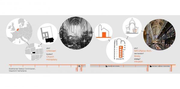 1 dicembre - Il patrimonio culturale: percorsi di riuso sostenibile