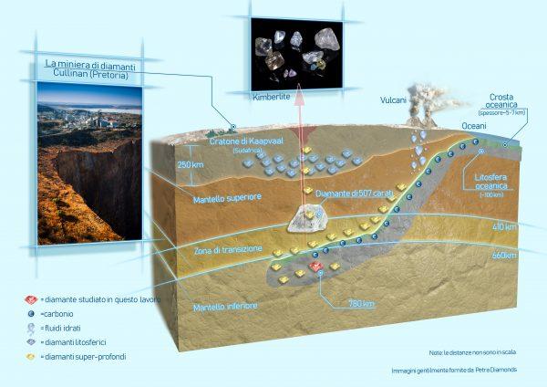 Il tuffo di 780 km della crosta oceanica: ecco dove nascono i diamanti