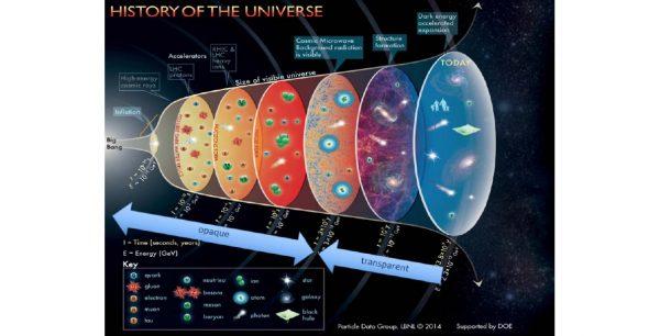 22 ottobre – Viaggio nel lato oscuro dell'Universo