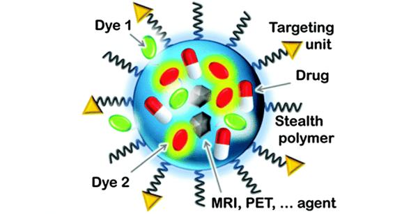 26 novembre – Nanoparticelle di silice luminescenti per applicazioni in nanomedicina