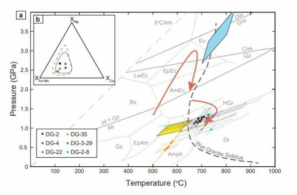 Pubblicato su «PNAS» nuovo importante studio mineralogico sui terreni di alta pressione della Papua Nuova Guinea